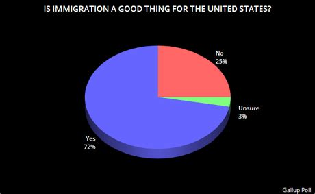 Why is immigration good for america essay